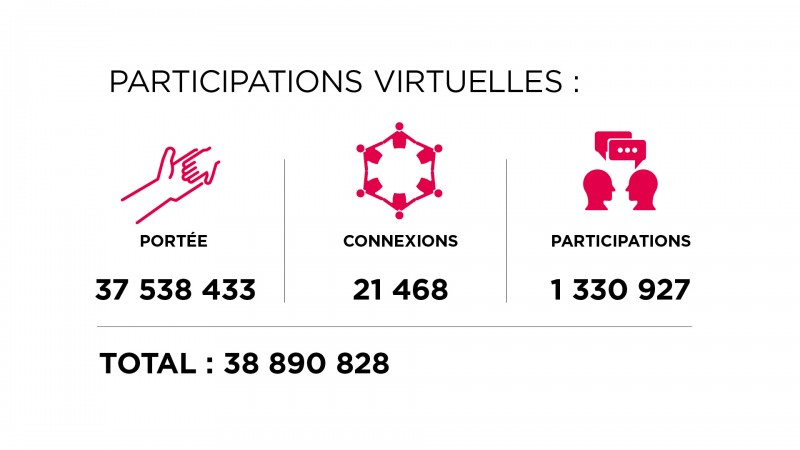 Faits Saillants du rapport annuel - participations virtuelles