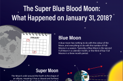 Infographic illustrating the super blue blood moon on January 31, 2018.