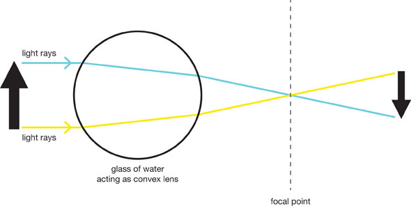 refraction diagram