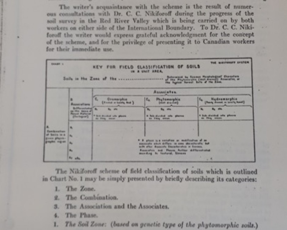 Nikiforoff soil-survey method, 1932