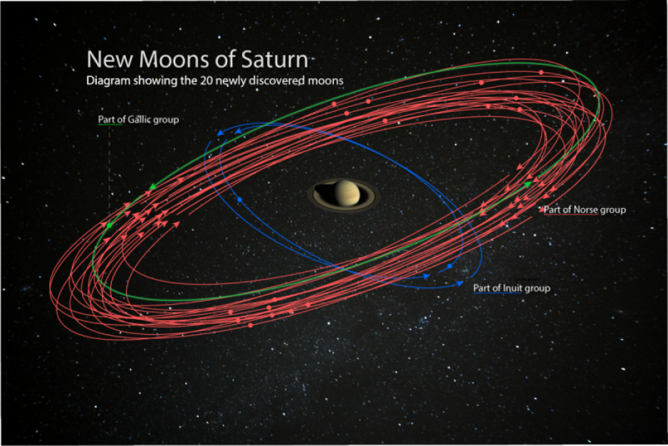 An image of Saturn at the centre with a schematic diagram of the 20 new moon orbits around it.