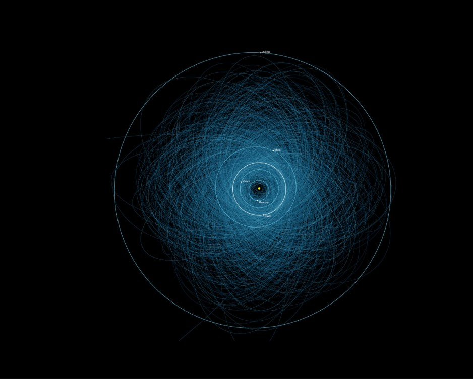 This artist's rendering shows the inner Solar System orbits, including Jupiter, Mars, Earth, Venus, and Mercury, with the Sun in the middle. An overlay of blue lines indicate the orbits of all potentially hazardous asteroids, which number approximately 1,400.