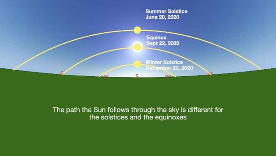 The horizon cuts horizontally through the middle of the image, separating a blue sky and a green ground. There are three arching pathways the Sun takes, one for the summer solstice, one for the equinoxes, and one for the winter solstice. The summer solstice pathway is the highest and widest, the equinox in the middle, and the winter solstice is lowest.