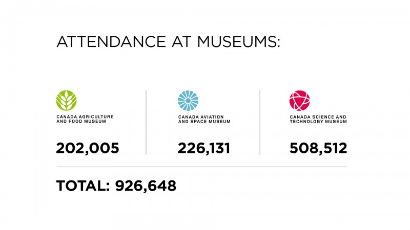 annual report highlights - attendance