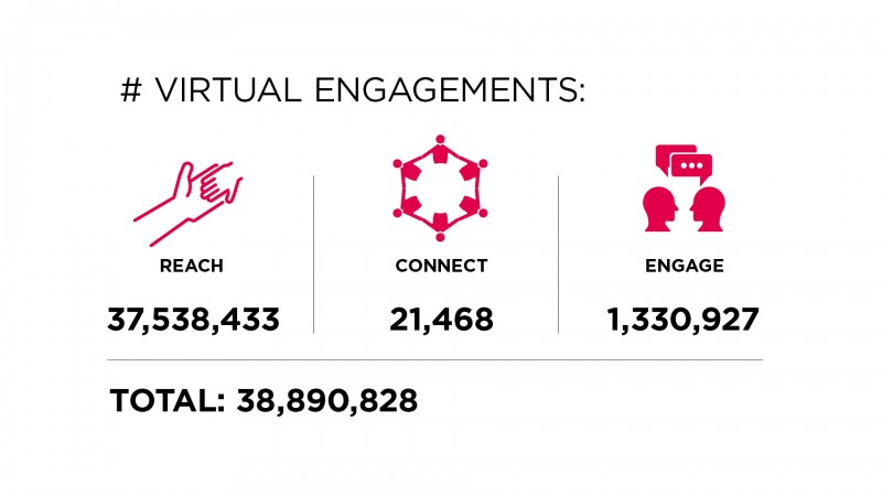 annual report highlights - virtual engagements