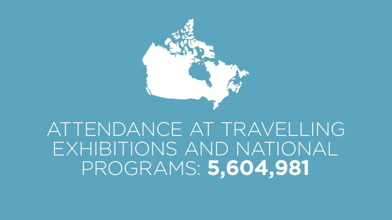 annual report highlights - travelling exhibitions attendance