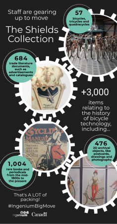 An infographic with four feature images of bicycles and other artifacts from the Shields collection.
