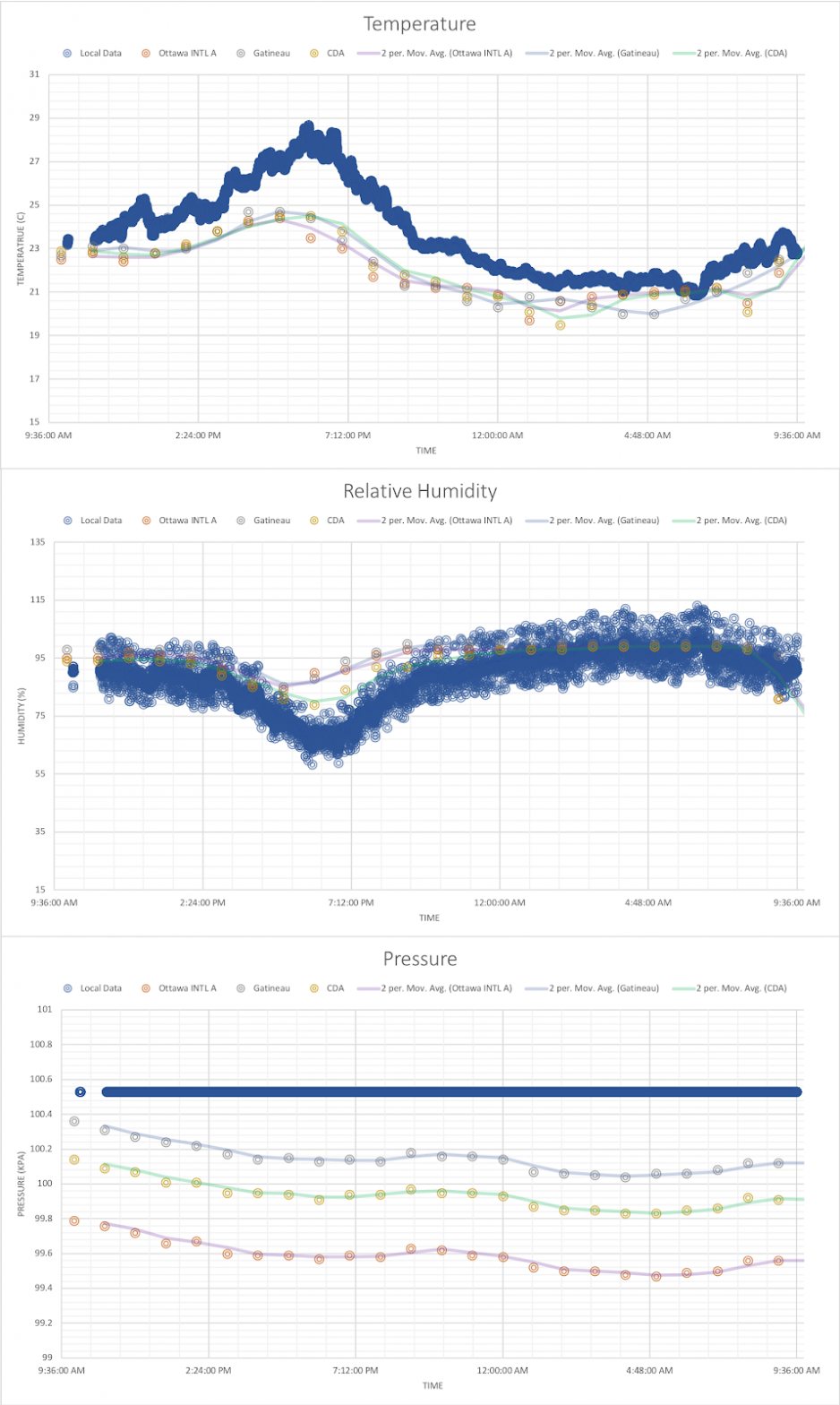 Graphs of temperature, relative humidity and pressure