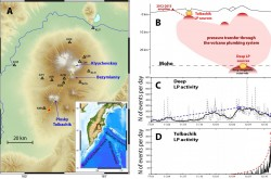 Seismological studies of the volcanoes of Kamchatka.